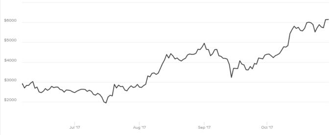 Bitcoin i All Time High