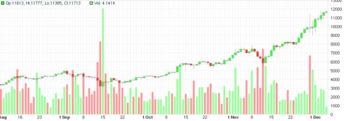 Bitcoin i 15000?