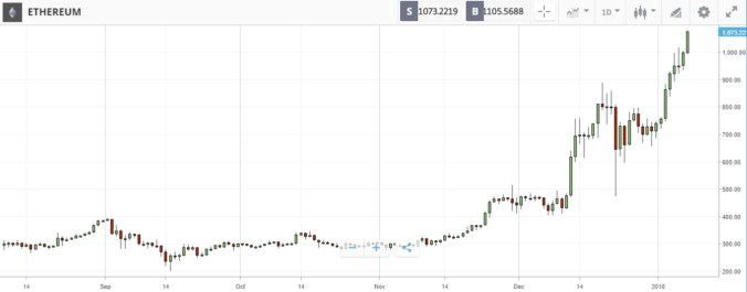 Ethereum i ny all time high
