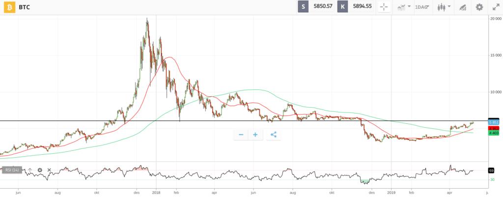 teknisk analyse bitcoin